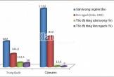 Dầu thô xuất sang Trung Quốc tăng mạnh 112,5%
