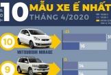 Top 10 ôtô 'rớt đáy' trong tháng 4 tại Việt Nam