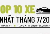 Top 10 ôtô bán chậm nhất tháng 7