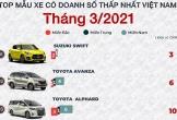 Top 10 mẫu xe bán chậm nhất tháng 3